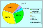 uretra-bulbare-anastomosi-con-innesto-dorsale-di-mucosa-orale-en-08