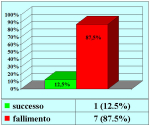 uretra-bulbare-anastomosi-con-innesto-ventrale-di-mucosa-orale-it-01