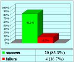 uretra-peniena-uretroplastica-in-due-tempi-con-mucosa-orale-en-01