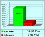 uretra-peniena-uretroplastica-in-due-tempi-con-mucosa-orale-it-01