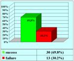 uretrotomia-laser-dopo-trauma-del-bacino-en-05